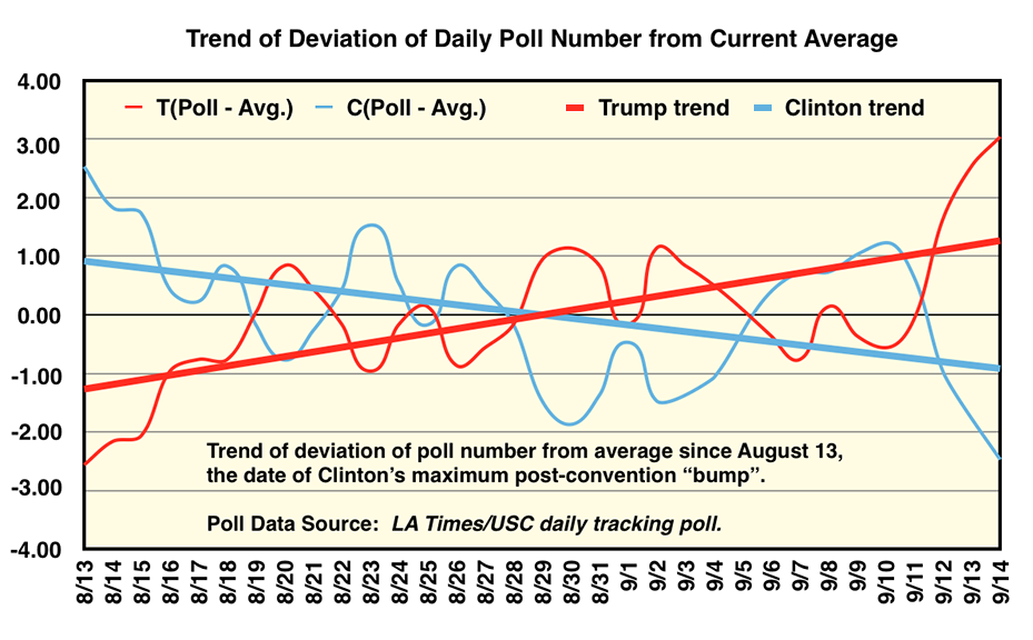 2016 election polling trend for Clinton and Trump