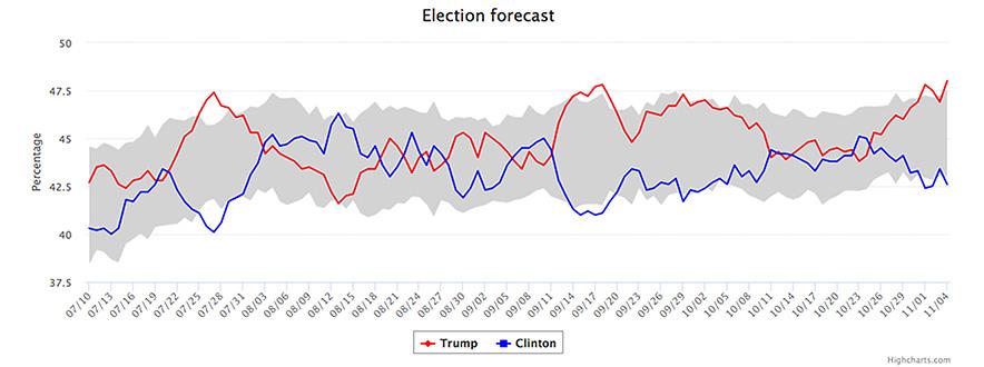 USC Dornsife/LA Times Presidential Election Daybreak Poll