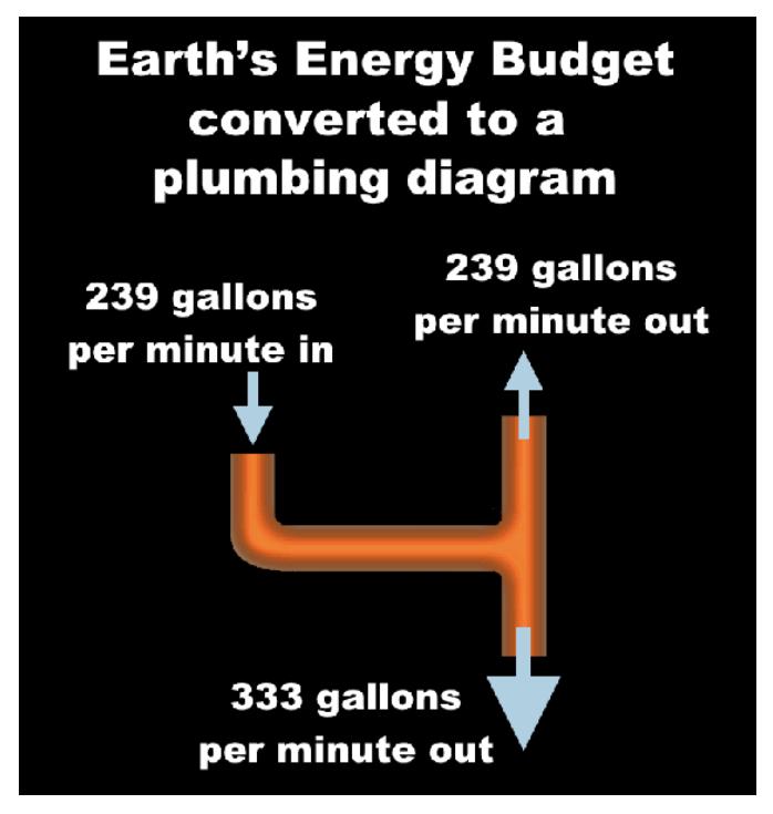 Energy Budget Pipeline