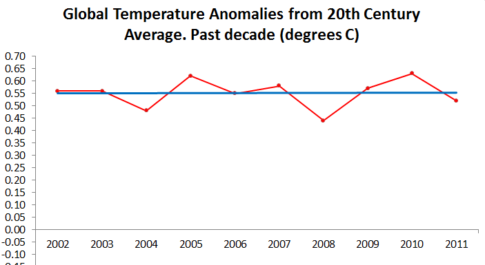Actual temperature change, 2002-2011