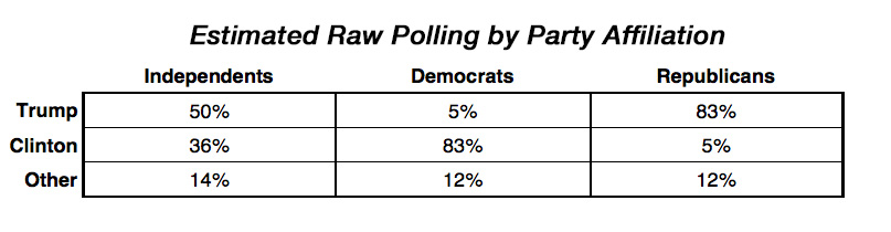 Estimated raw polling by party affiliation