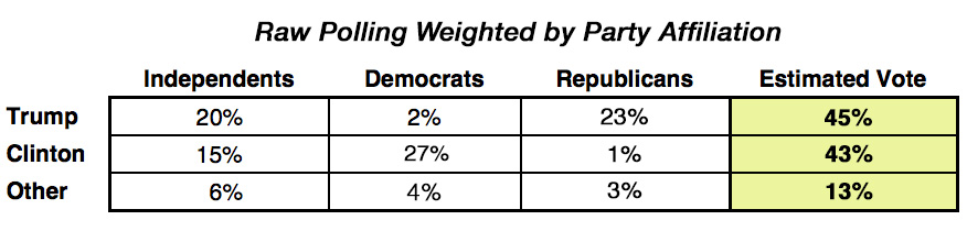 Raw polling weighted by party affiliation
