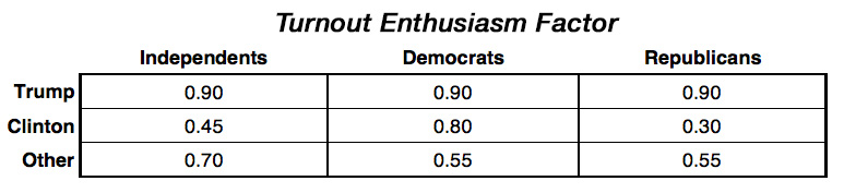 Turnout enthusiasm factor