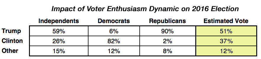 Impact of voter enthusiasm dynamic on 2016 election