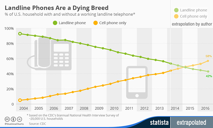 US households with and without a working landline