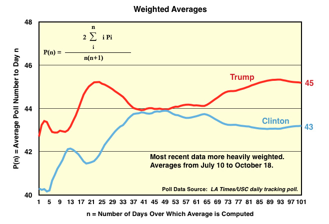 Weighted average of LA Times/USC daily tracking poll since July 10