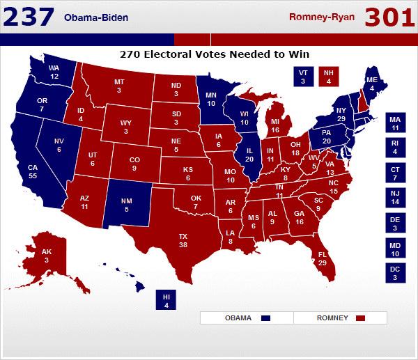 electoral map: Romney 301, Obama 235