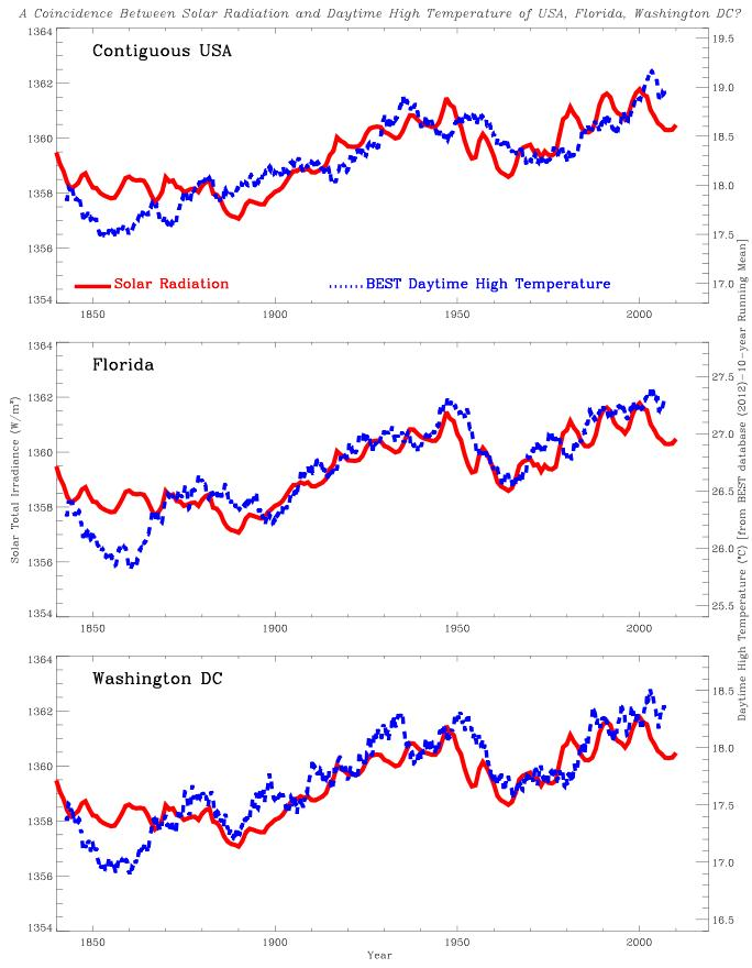 temperature profiles vs solar activity