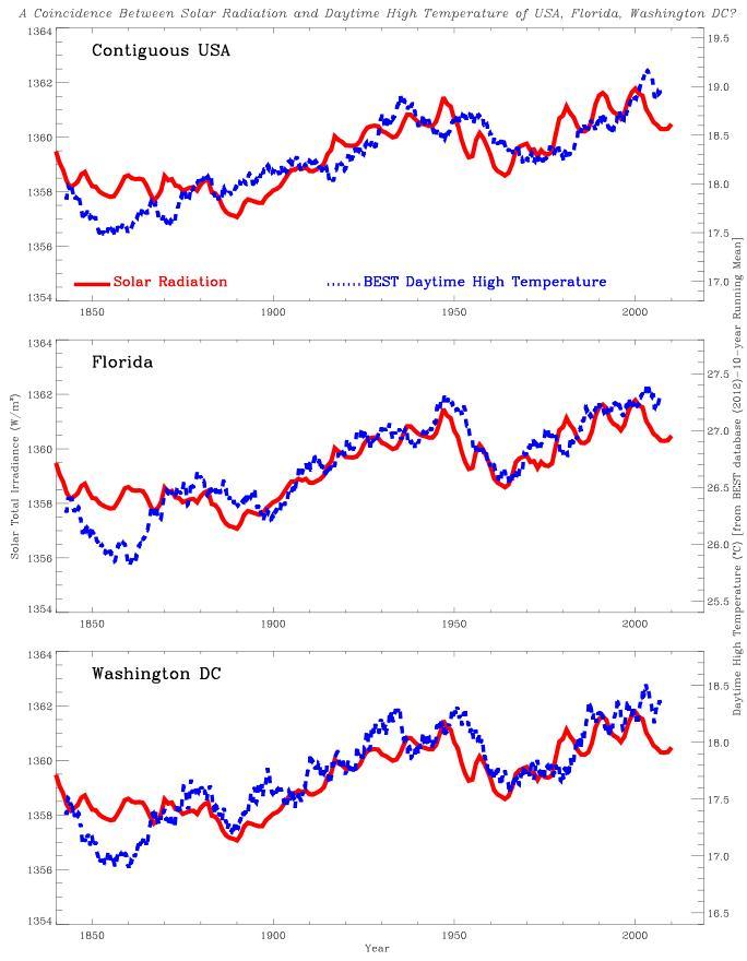 temperature profiles vs solar activity