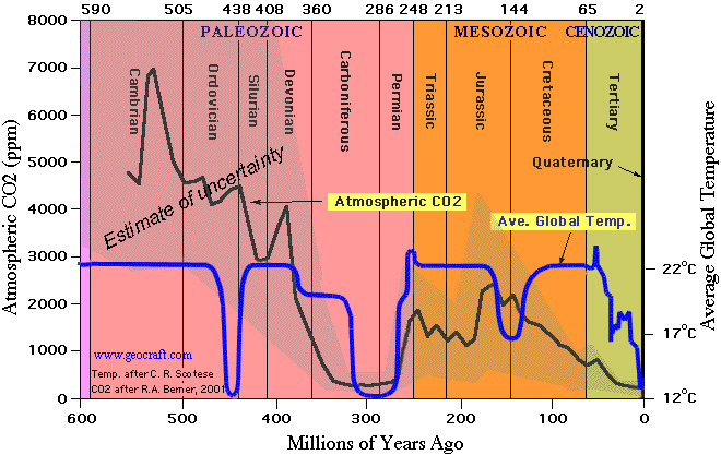 600 million year history of temperature and atmospheric carbon dioxide