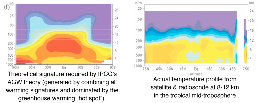 Predicted AGW hot spot is absent when real world measurements are taken