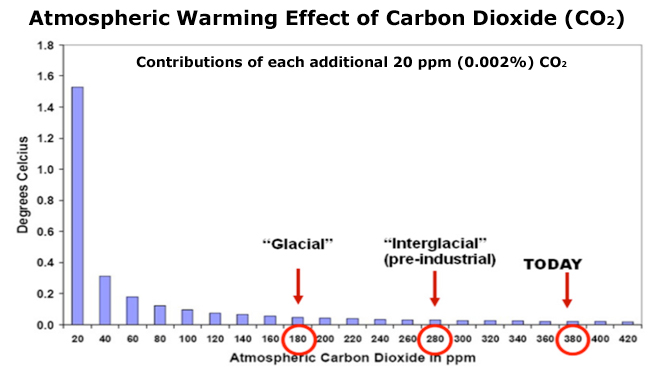 Atmosphereic warming potential for carbon dioxide