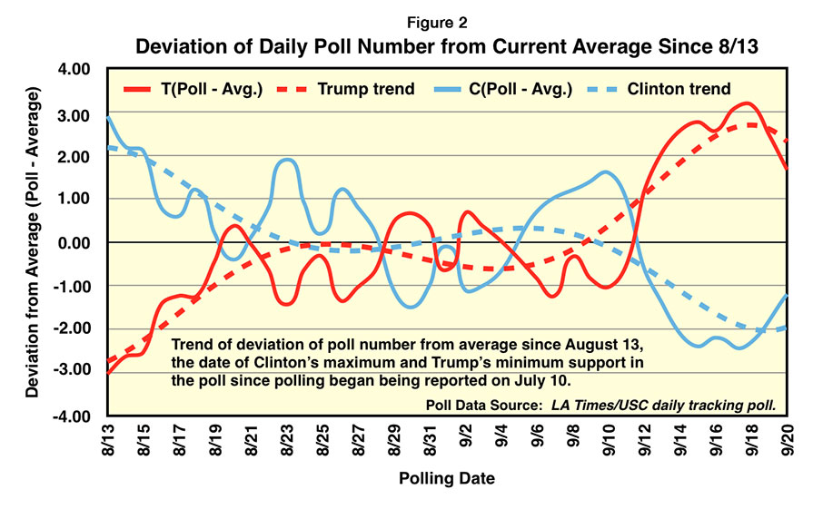 Daily deviation of poll from average on September 20
