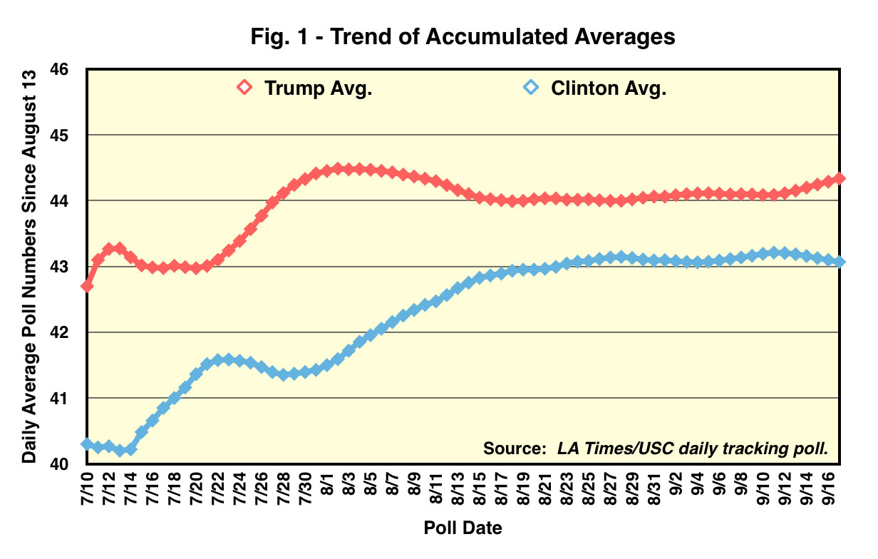 Trend of Accumulated Averages