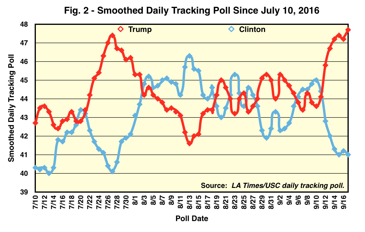 Smoothed Daily Tracking Poll Since July 10