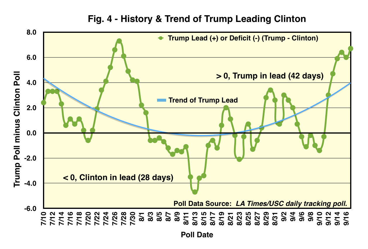 History and Trend of Trump Leading Clinton