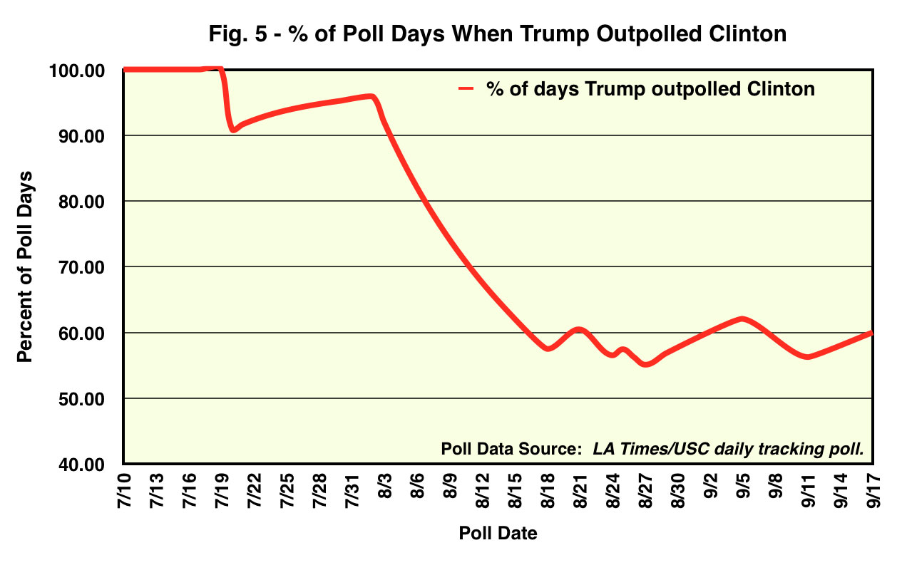 Percent of Poll Days When Trump Outpolled Clinton