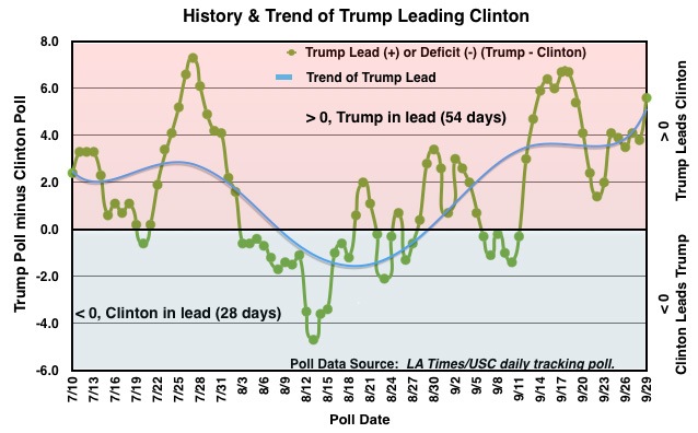 History of Trump Leading Clinton in Daybreak Poll